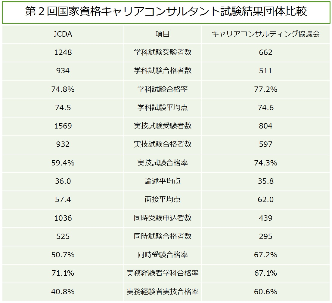 %e7%ac%ac%ef%bc%92%e5%9b%9e%e8%a9%a6%e9%a8%93%e7%b5%90%e6%9e%9c%e6%af%94%e8%bc%83