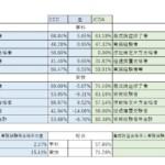 第8回国家資格キャリアコンサルタント試験合格発表考察