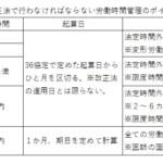キャリコン学科・実務:労基法改正ポイント2…時間外労働制限