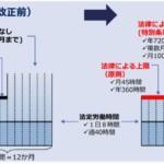 キャリコン学科・実務:労基法改正ポイント1…時間外労働制限