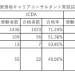 キャリコン試験:協議会とJCDAの「本当の違い」を知る。